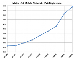Major USA Mobile Networks IPv6 Deployment